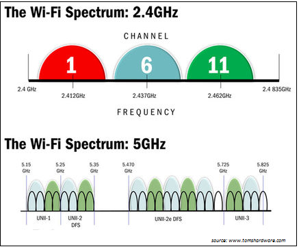 Espectro Wi-Fi 2.4 e 5GHz